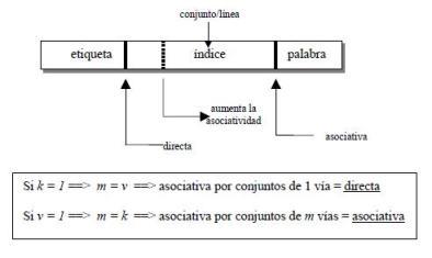 tres funciones de correspondencia