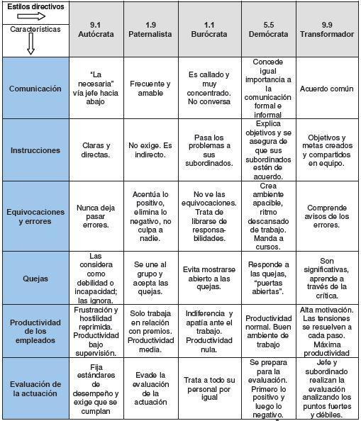 Características de los estilos directivos