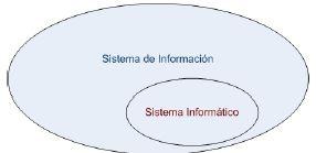 Conjuntos Sistema de Información y Sistema Informático