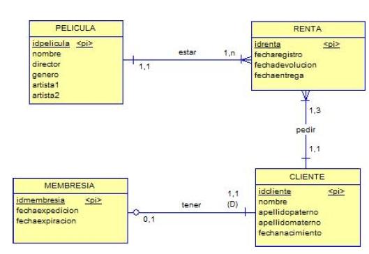 Diagrama de Entidad-Relación
