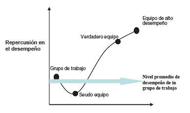 La curva de desempeño del equipo