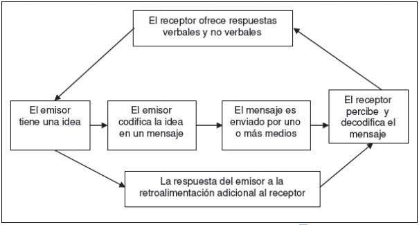 Proceso de comuicación