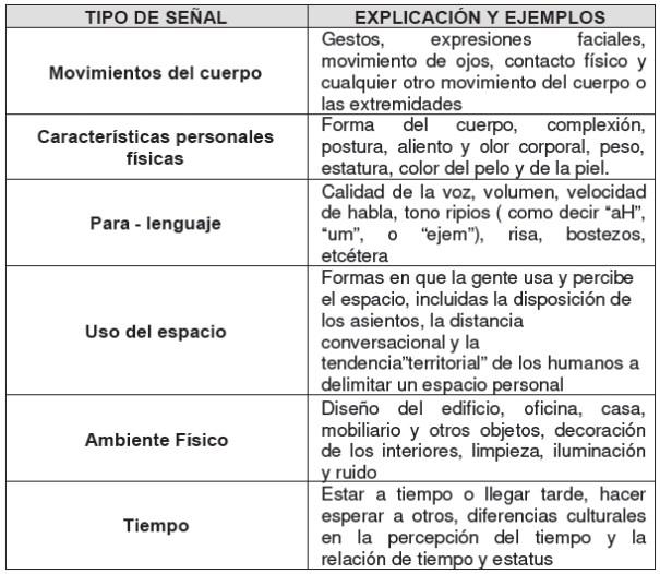 Tipos básicos de señales no verbales