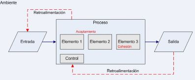 Vista de caja blanca de un sistema