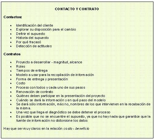 Contacto y contrato