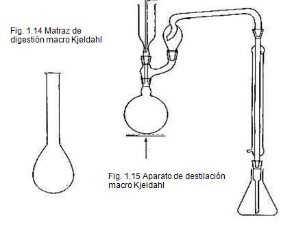 Determinación del nitrógeno total por el macro-método Kjeldahl
