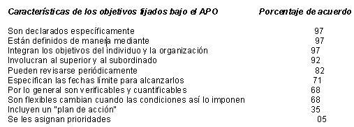 Interpretaciones de la APO por 36 expertos