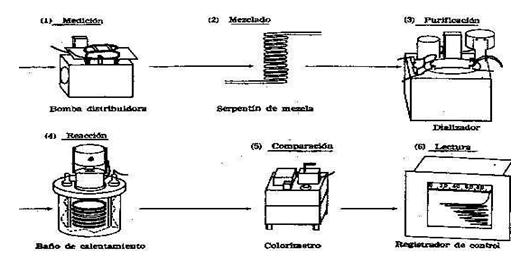 Partes principales del sistema de Auto Analyser