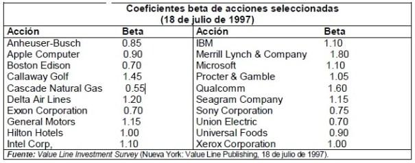 Coeficientes beta de acciones seleccionadas