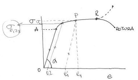 Forma análoga