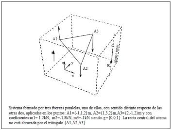 Sistema formado por tres fuerzas paralelas