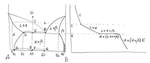 Diagrama alfa