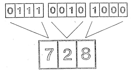 Numeros binarios