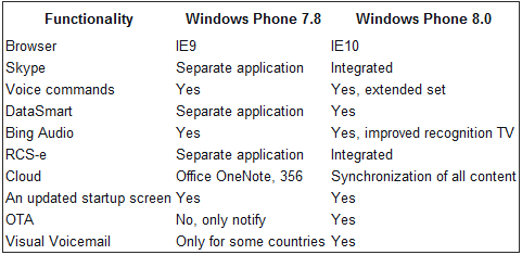 WP78 WP8 Veja as principais diferenças entre o Windows Phone 7.8 e o Windows Phone 8