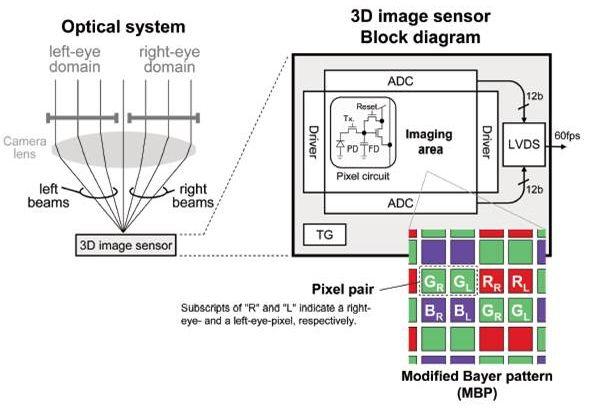 panasonic sensor3D2 O novo sensor da Panasonic captura imagens em 3D com apenas uma lente