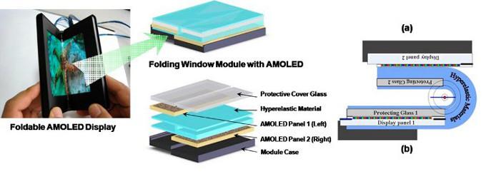 samsung seamless folding amoled design Vazamento afirma que Samsung teria apresentado na CES 2014 um protótipo de tela dobrável de 5.68 polegadas