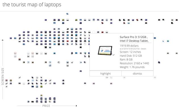 mapa laptops gnod Mapa interativo mostra (quase) todos os laptops disponíveis no mercado global