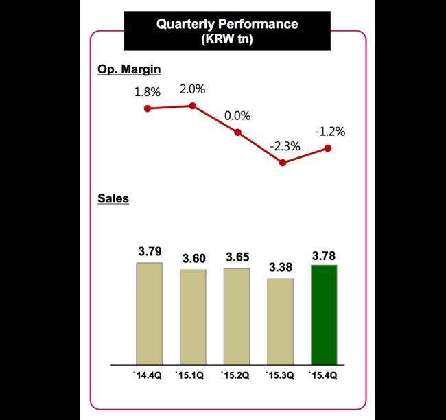 lg-vendas-q4-2015