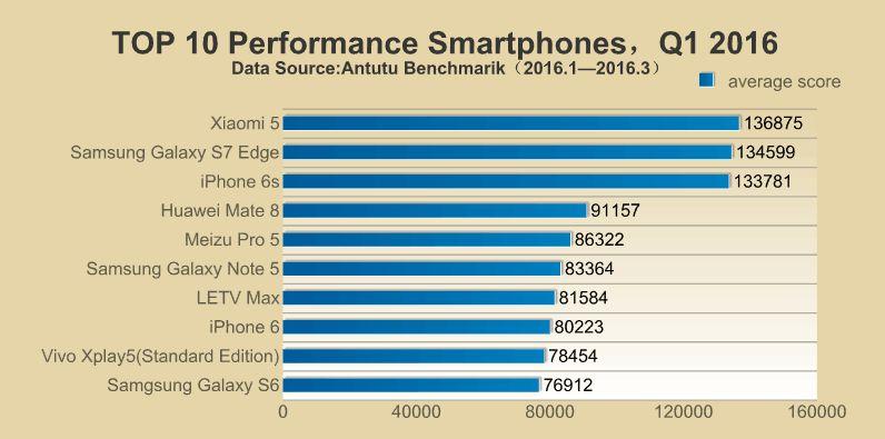 ranking-antutu-smartphones-04-2016