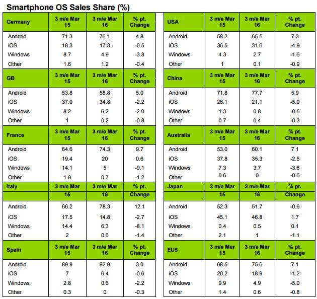 vendas-smartphones-q1-2016
