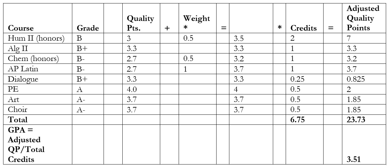 Weighted Gpa Scale Chart