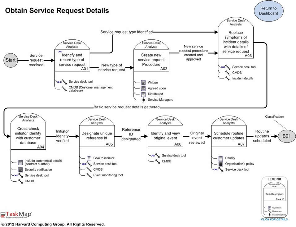 ITIL Incident Management and Resolution Best Practice Maps Features