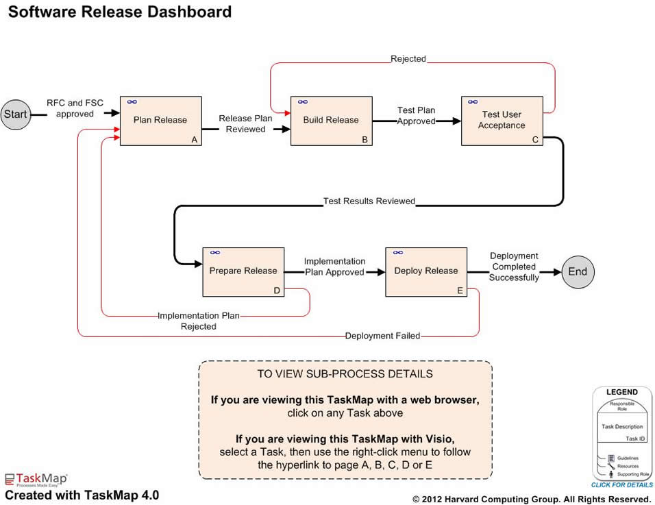 ITIL Software Release Process Management Best Practice Maps - release plan template