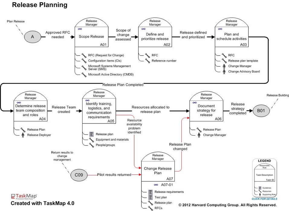 How to Create Software Release Management Templates - release plan template