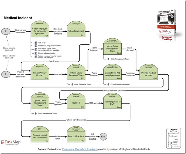 Process Mapping\u2013Testing your map and Checklist for readability « BPM