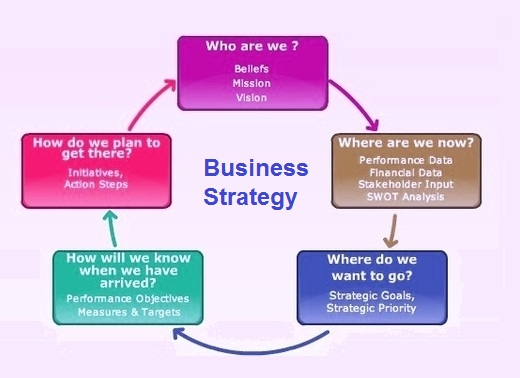 business strategy diagram Tasko Consulting