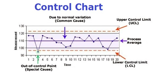 Control Chart Tasko Consulting