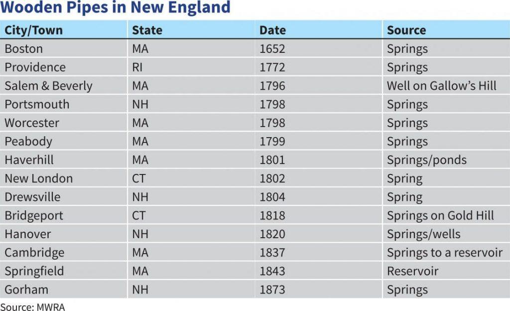 New England Archives - Tata  Howard