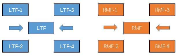 LTF-RMF-1