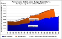 Pennsylvania Governor Proposes Spending Boost, Broader ...