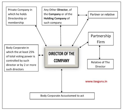Loan To Directors under Section 185 of Companies Act, 2013