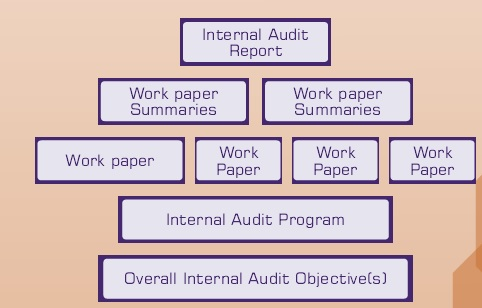 Quality Internal Audit Reports TaxGuru