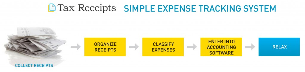 Save Time and Money with the Simple Expense Tracking System - tracking expenses for taxes