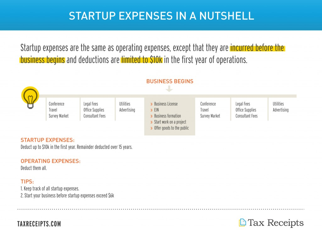Startup Expenses Tax Guide