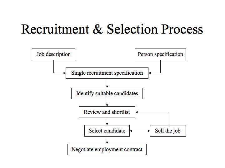 Recruitment Hr Council Recruitment And Selection Training