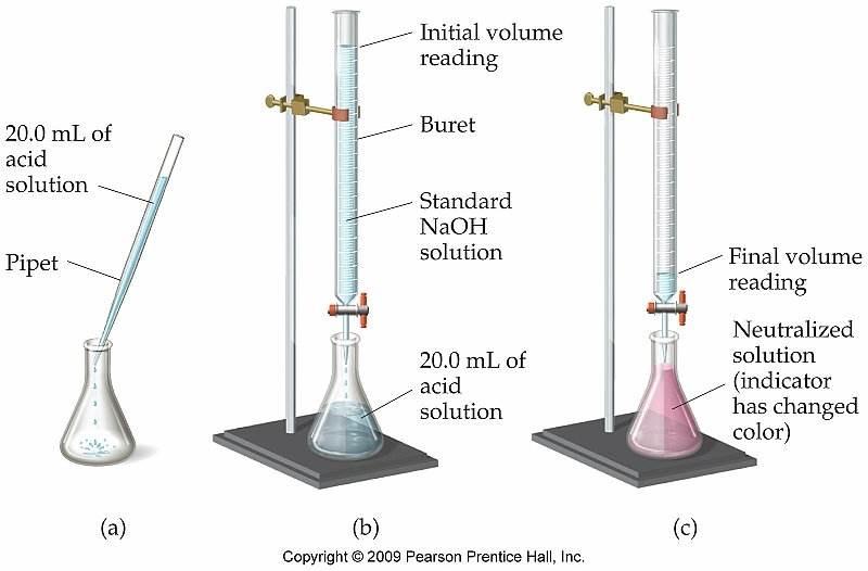 Antacid analysis and titration Coursework Academic Service - titrations