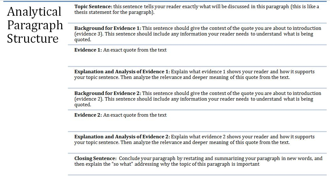 Analytical Paragraph Structure American Literature