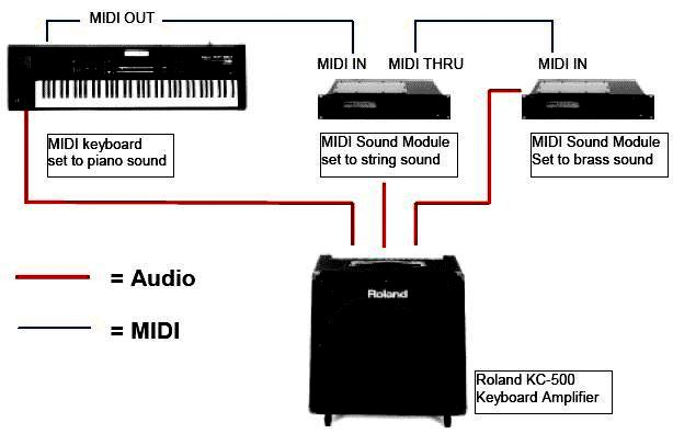 Midi Cable Connections Wiring Schematic Diagram