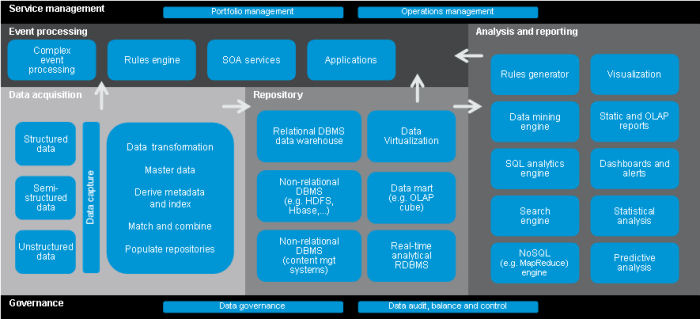 QA Big Data Calls for New Architecture, Approaches Transforming