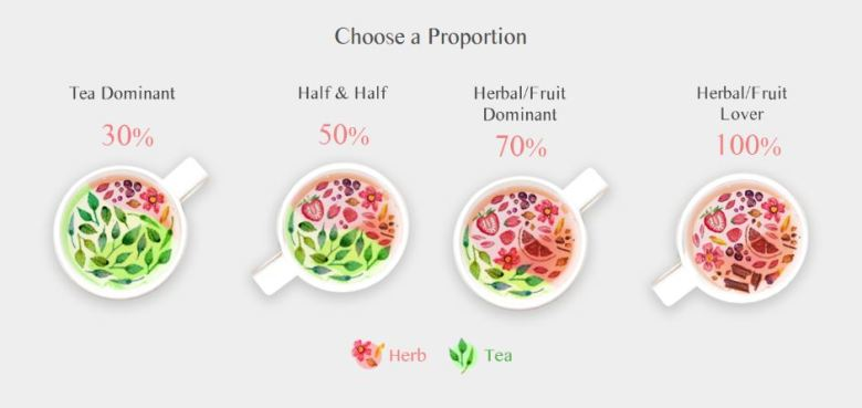 Build Your Own Tea with The6Tea Canada - Tea Proportions