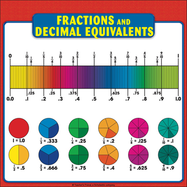 Fractions and Decimal Equivalents Chart Reference Page for Students