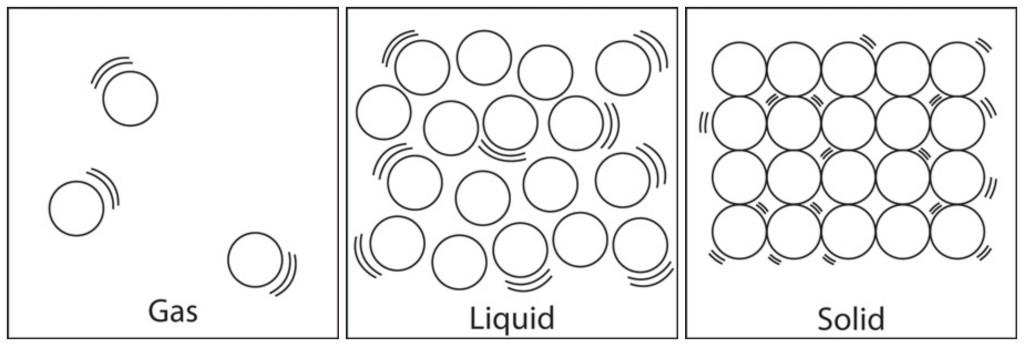 diagram of liquid particles