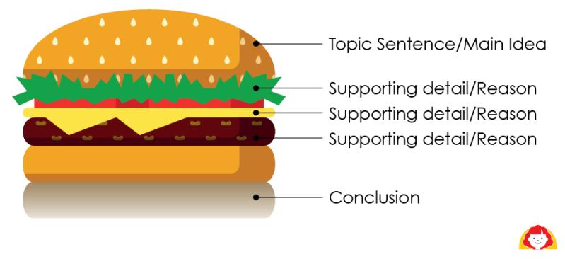 writing hamburger visual