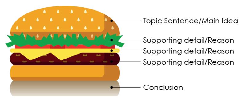 hamburger writing visual
