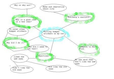 Reflection Essay Brainstorming Providing an Example for Students