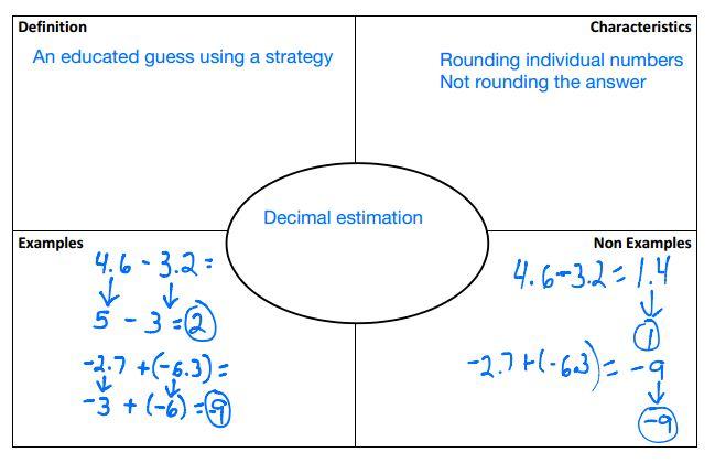 Frayer model for estimation \u2013 Curiouser and Curiouser